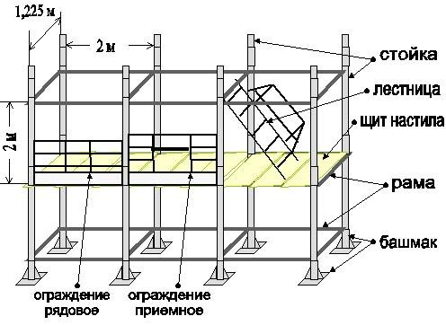 Схема строительных лесов